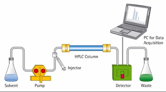 HPLC process